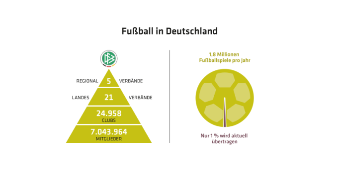 Digitalisation And Ai In Amateur Football